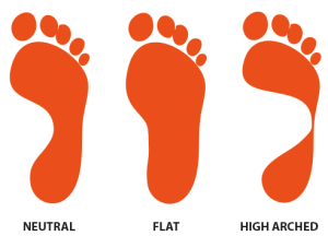 neutral, flat, and high arched foot prints
