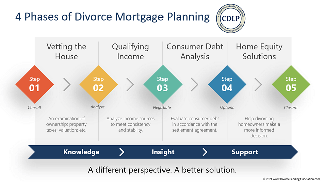 CDLP's Divorce Mortgage Planning Phases