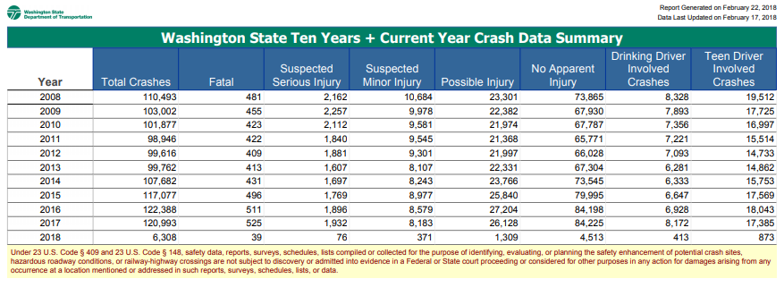 Fatal car accident statistics by state 13