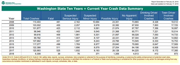 2019 Washington State Car Accident Statistics & Reports