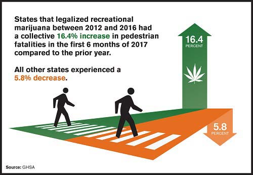 marijuana pedestrian deaths