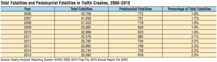 bicycle fatalities