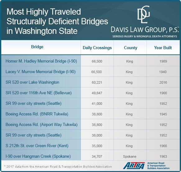 bridge statistics washington