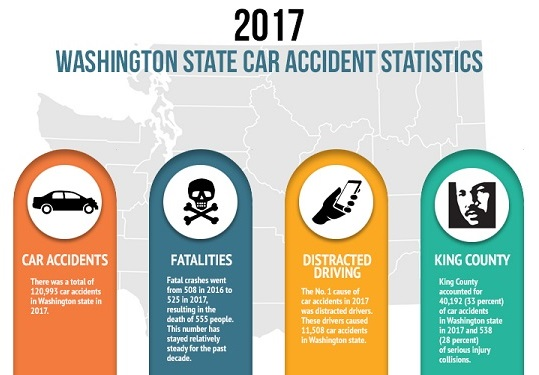 automobile crash data for Seattle and Washington State