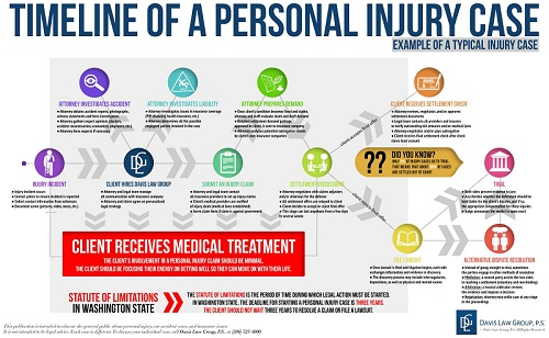 timeline of personal injury legal claims process
