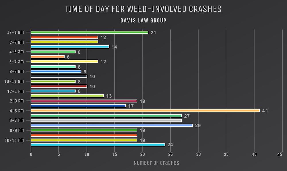 weed crash times