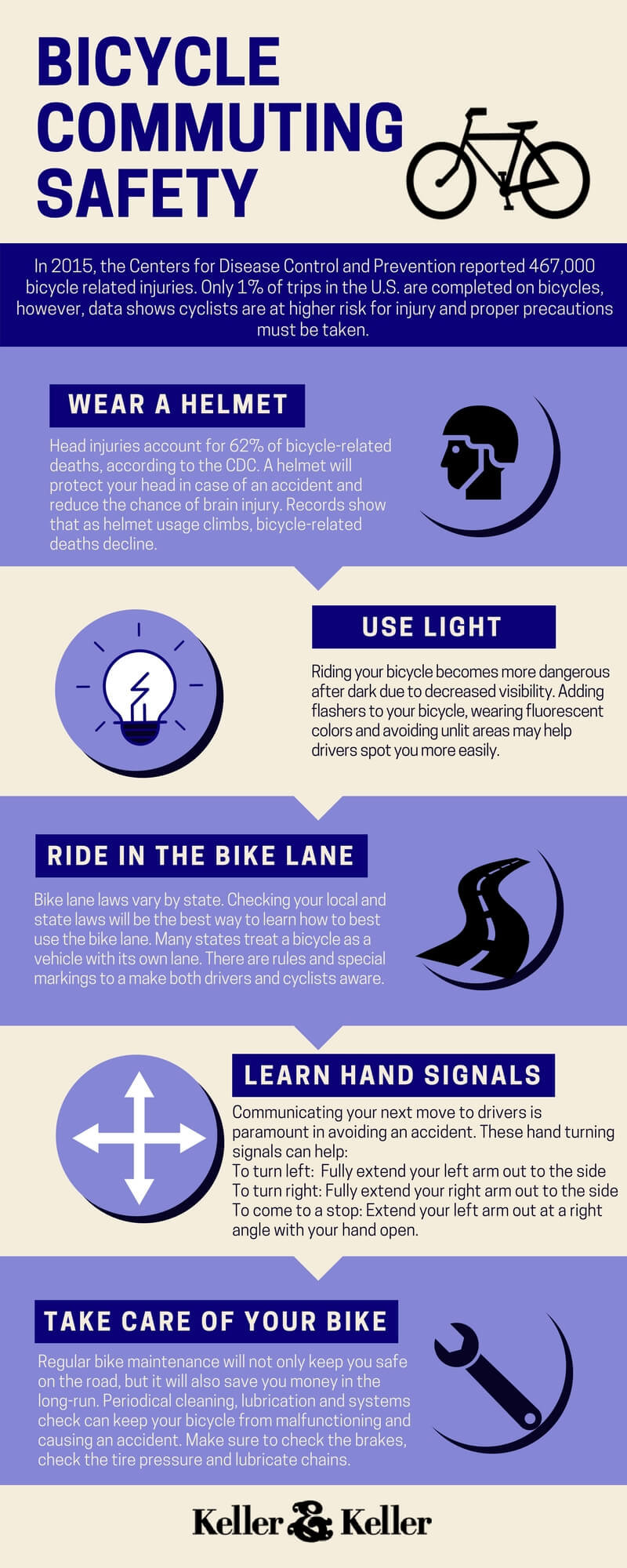 Bicycle Commuting Safety Infographic