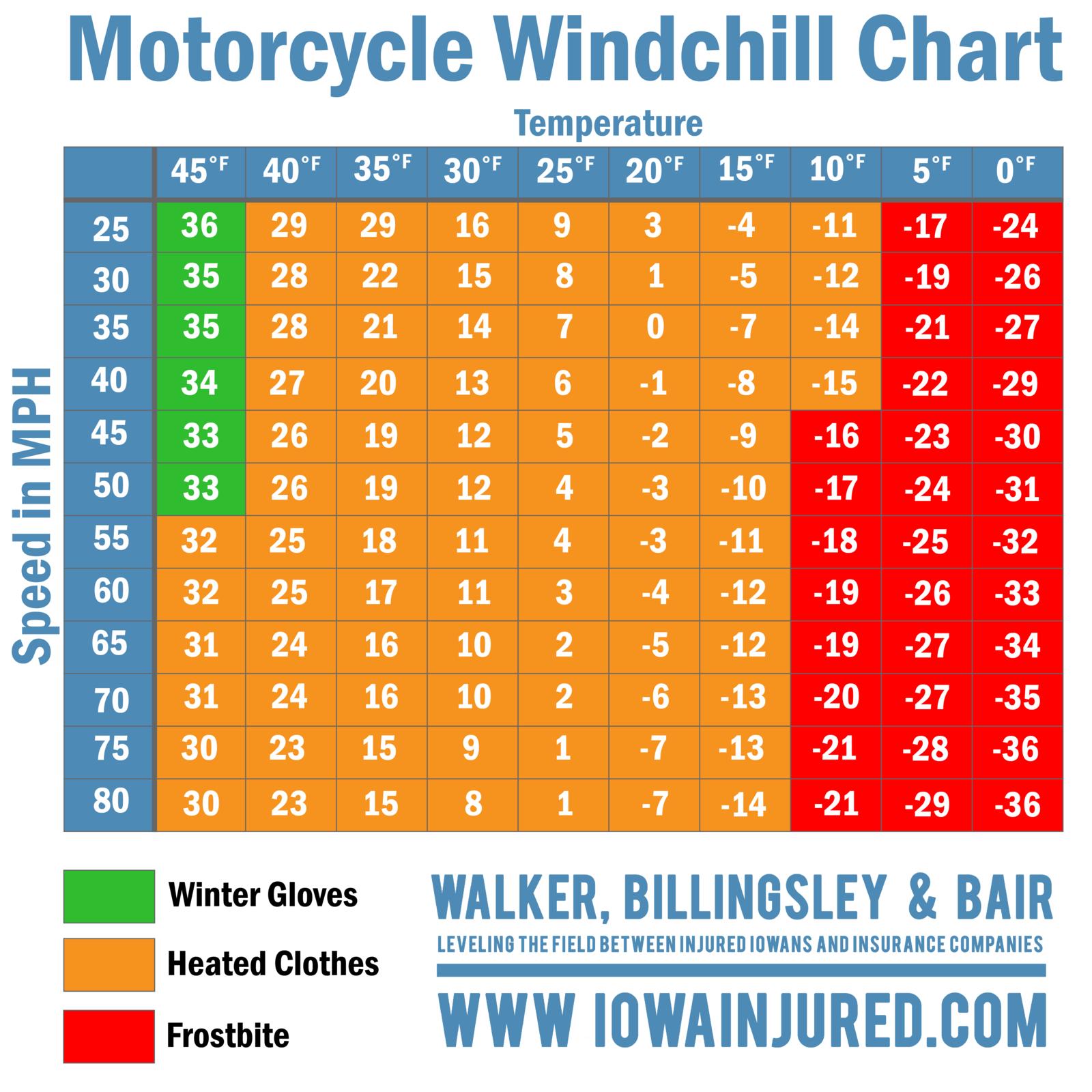 Iowa Motorcycle Windchill chart Iowa Injured