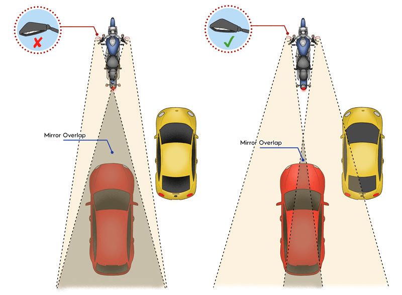 Visualization of proper motorcycle mirror position to avoid blind spots