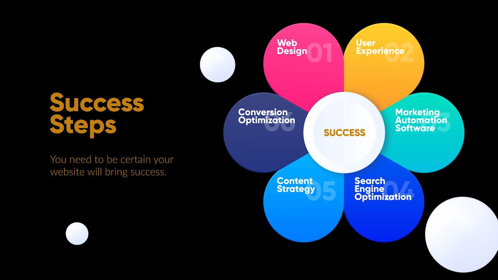 fwm pretty sure success chart