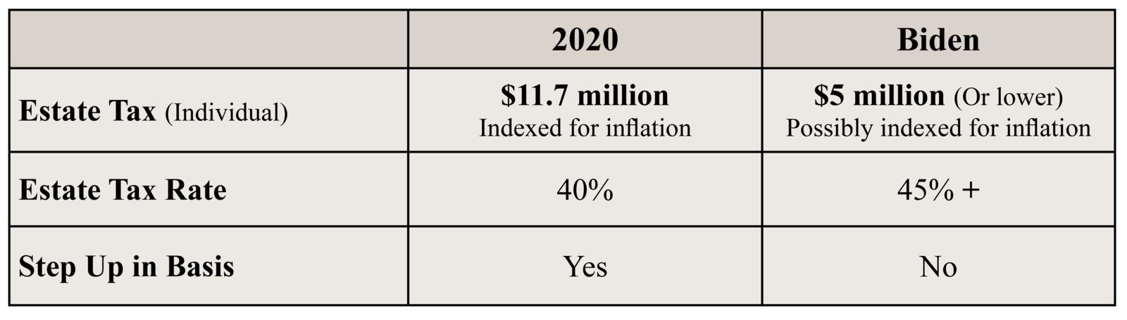Estate Tax Chart 2021