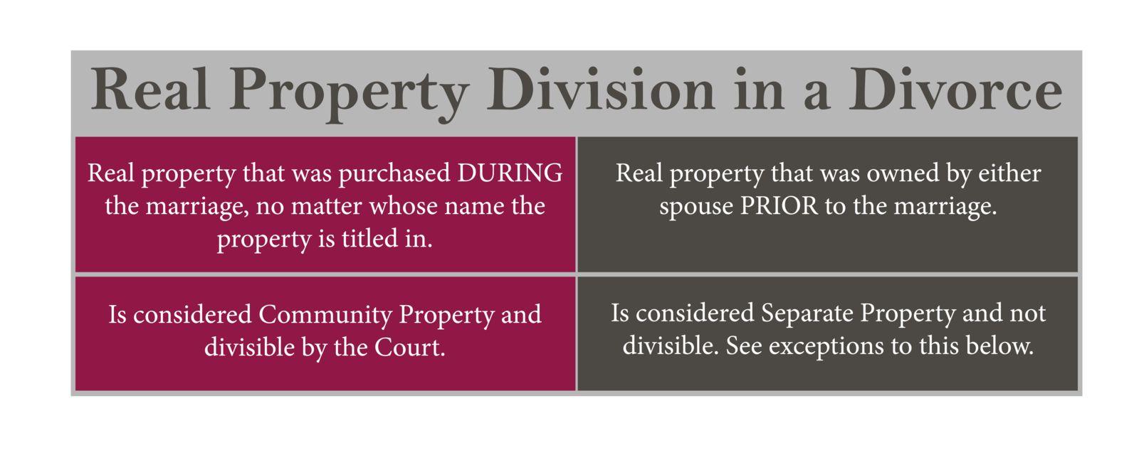 Divorce real estate division of property