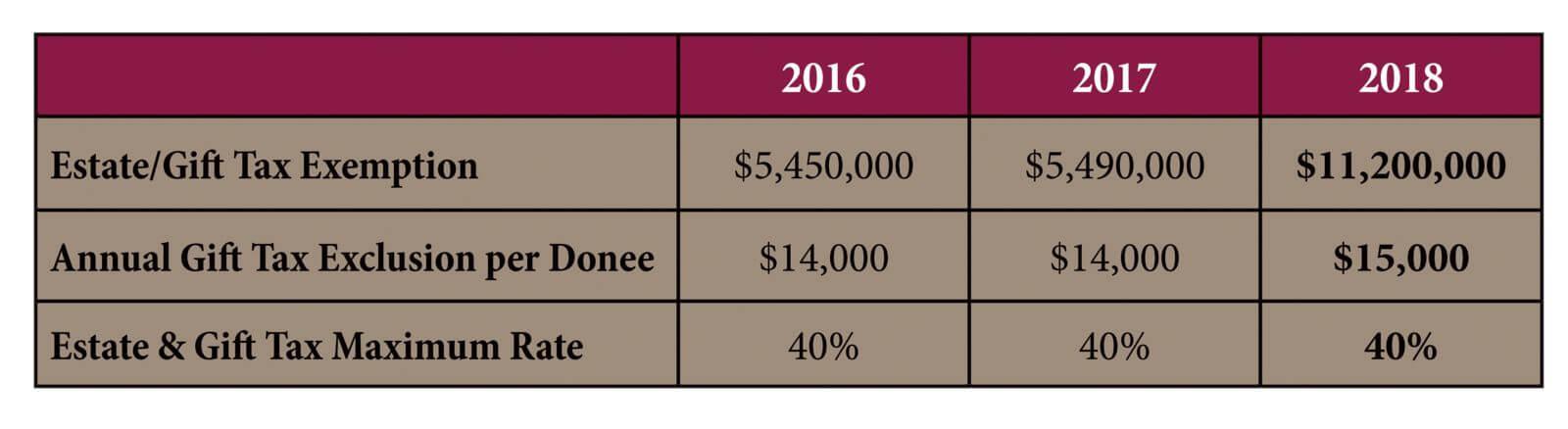 estate-tax-chart-2018
