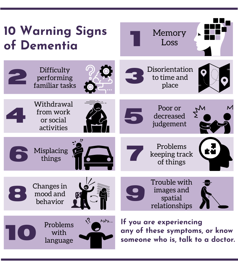10 Warning Signs Of Dementia infographic