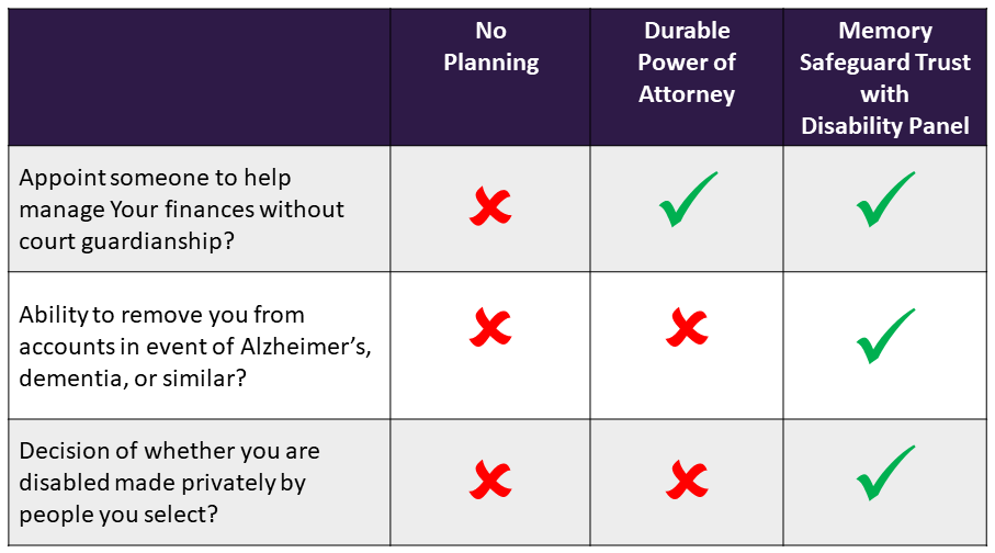 Chart comparing No Planning, Power of Attorney, Memory Safeguard Trust and Guardianship