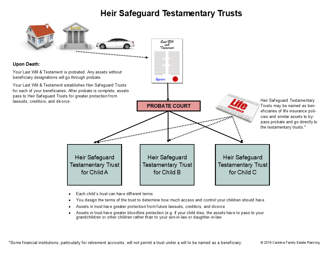Heir Safeguard Testamentary Trust