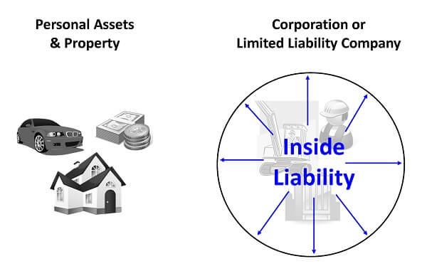 Limited Liability Company & Inside Liability Protection