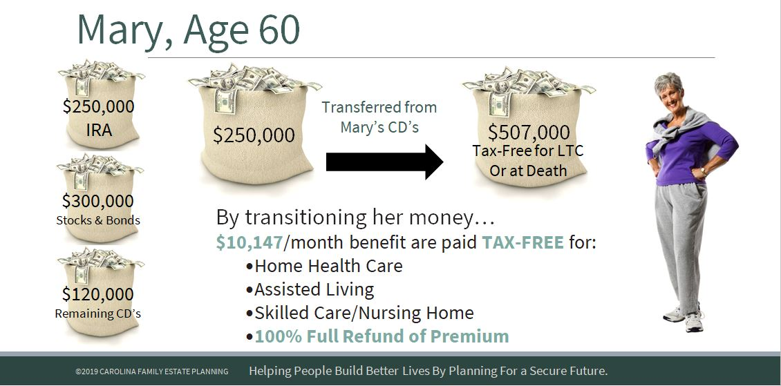 Mary-Life Insurance with Long-Term Care Rider