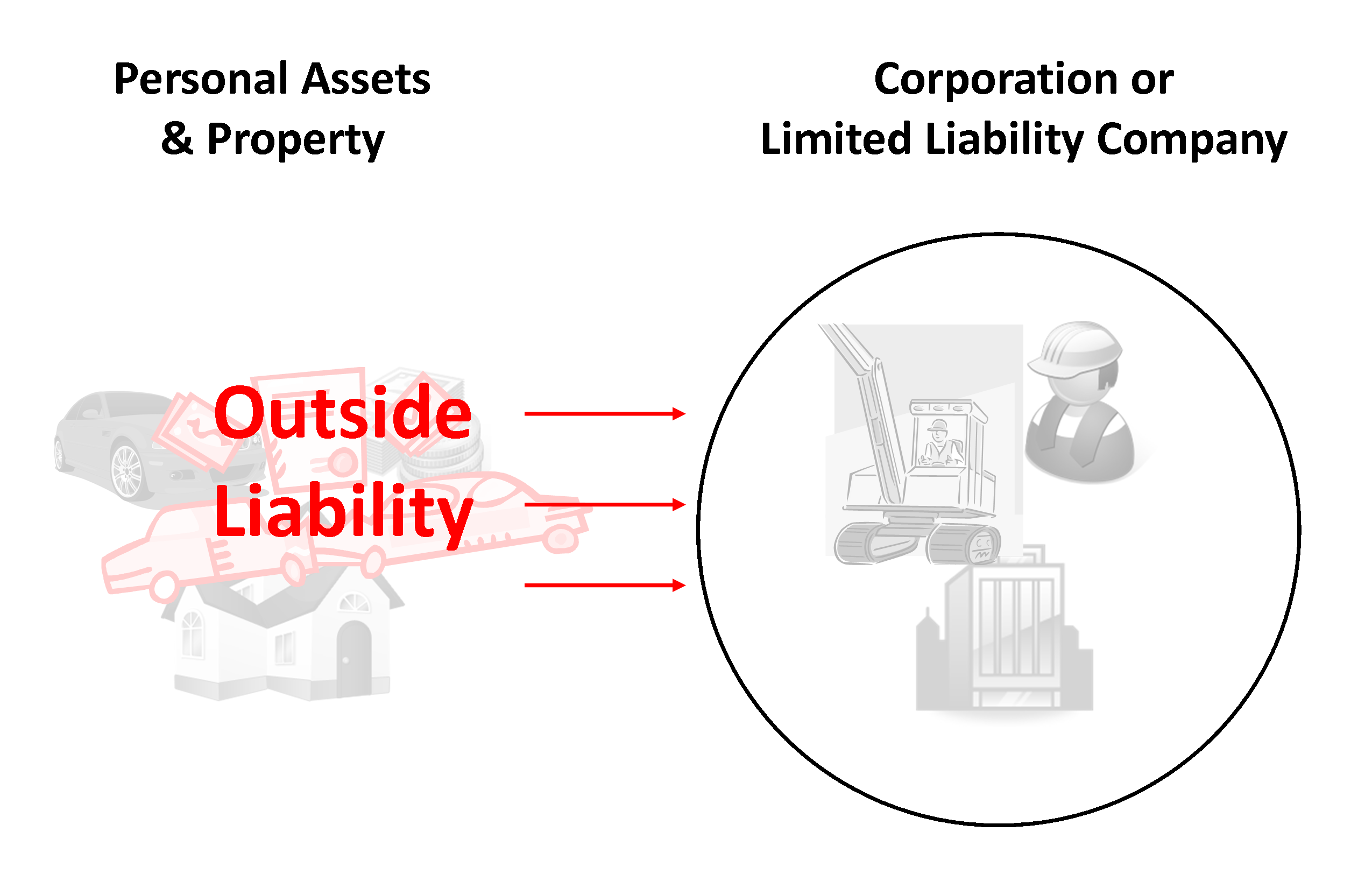 Limited Liability Company & Outside Liability