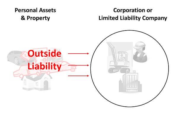 Limited Liability Company & Outside Liability