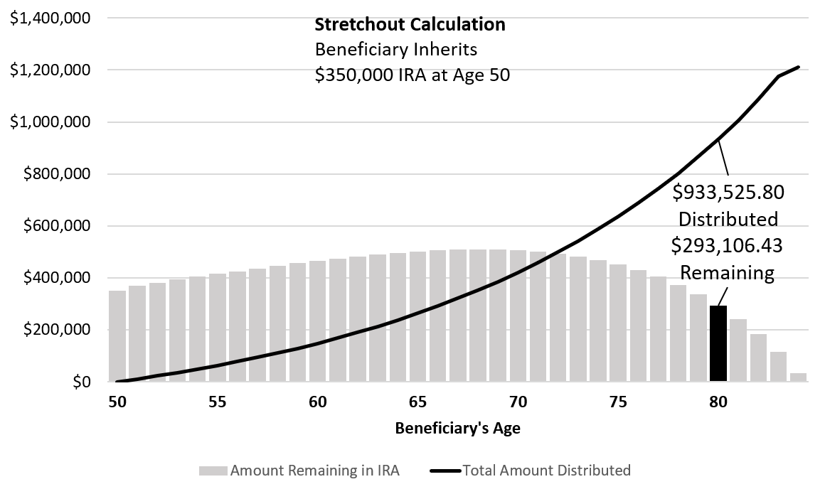 IRA Stretchout Calculation
