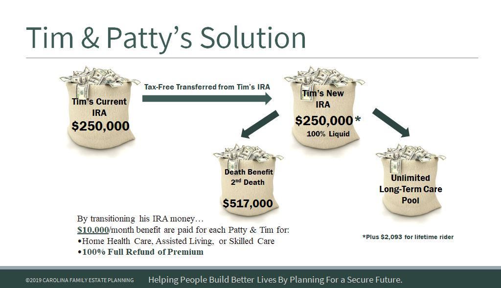 Tim & Patty-IRA for Long-Term Care