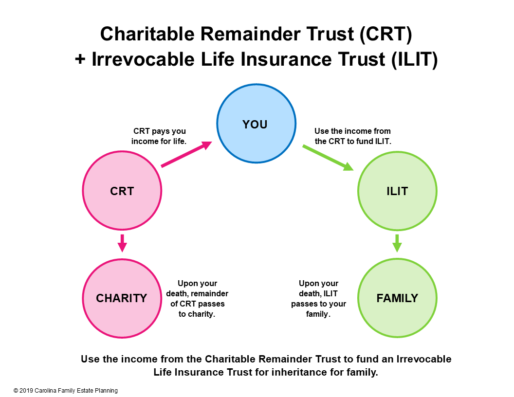 Charitable Remainder Trust + Irrevocable Life Insurance Trust