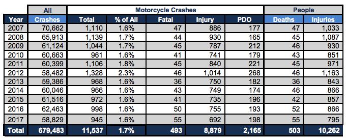 Motorcycle Safety Awareness Month Kansas