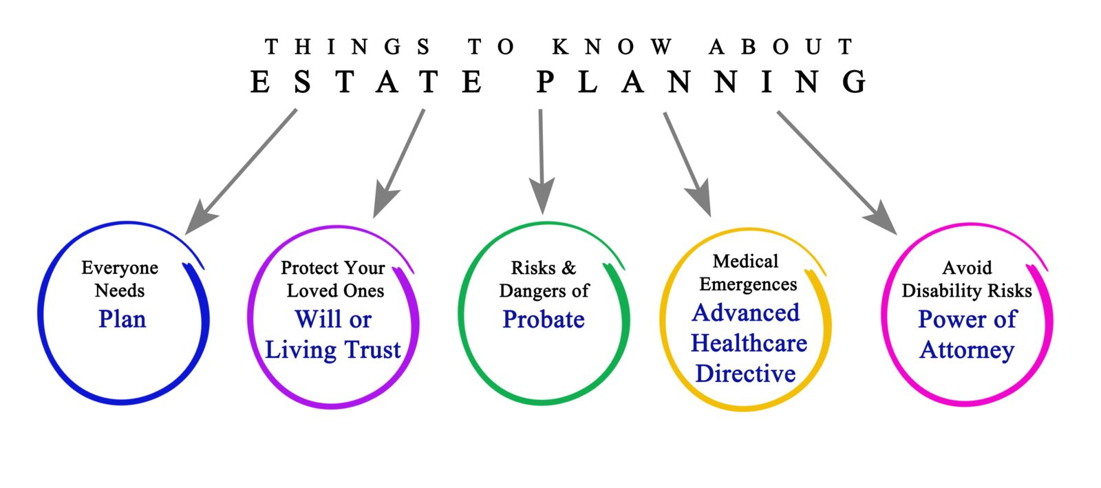 Things To Know About Estate Planning Swier Law Firm