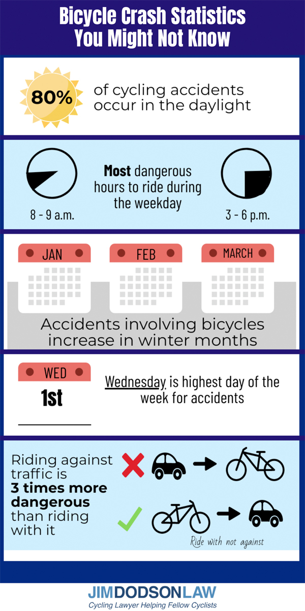 Bicycle Accident Statistics Infographic Jim Dodson Law