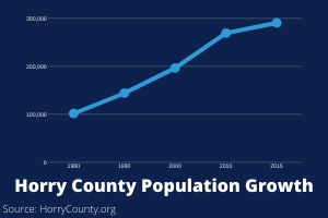 Horry County Population Growth