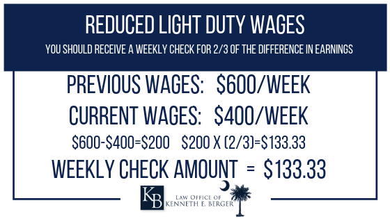 Reduced light duty wages after work injury