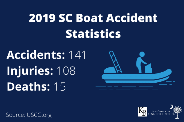 total boating accidents, injuries, and death in SC stats