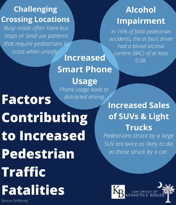 factors contributing to increase in pedestrian traffic fatalities infographic