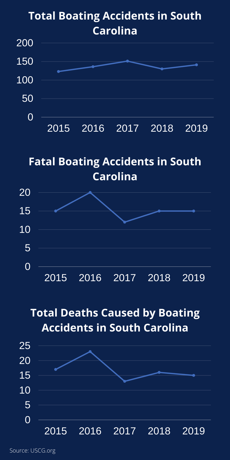 Charts showing boating accidents and deaths over the past 5 years in SC