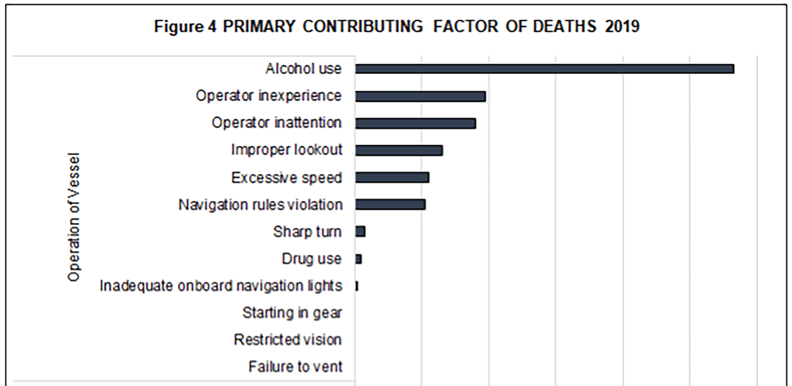 Primary contributing factors of fatal boat accidents in 2019