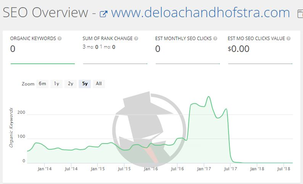 DHCLaw.com Old Domain Organic Visibility Growth