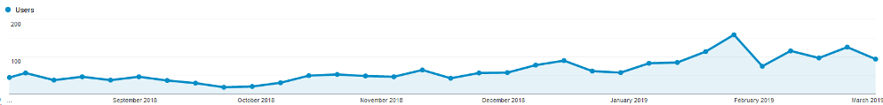 Attorney Website Traffic Improvements
