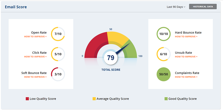 DSS CRM Email Score Dashboard