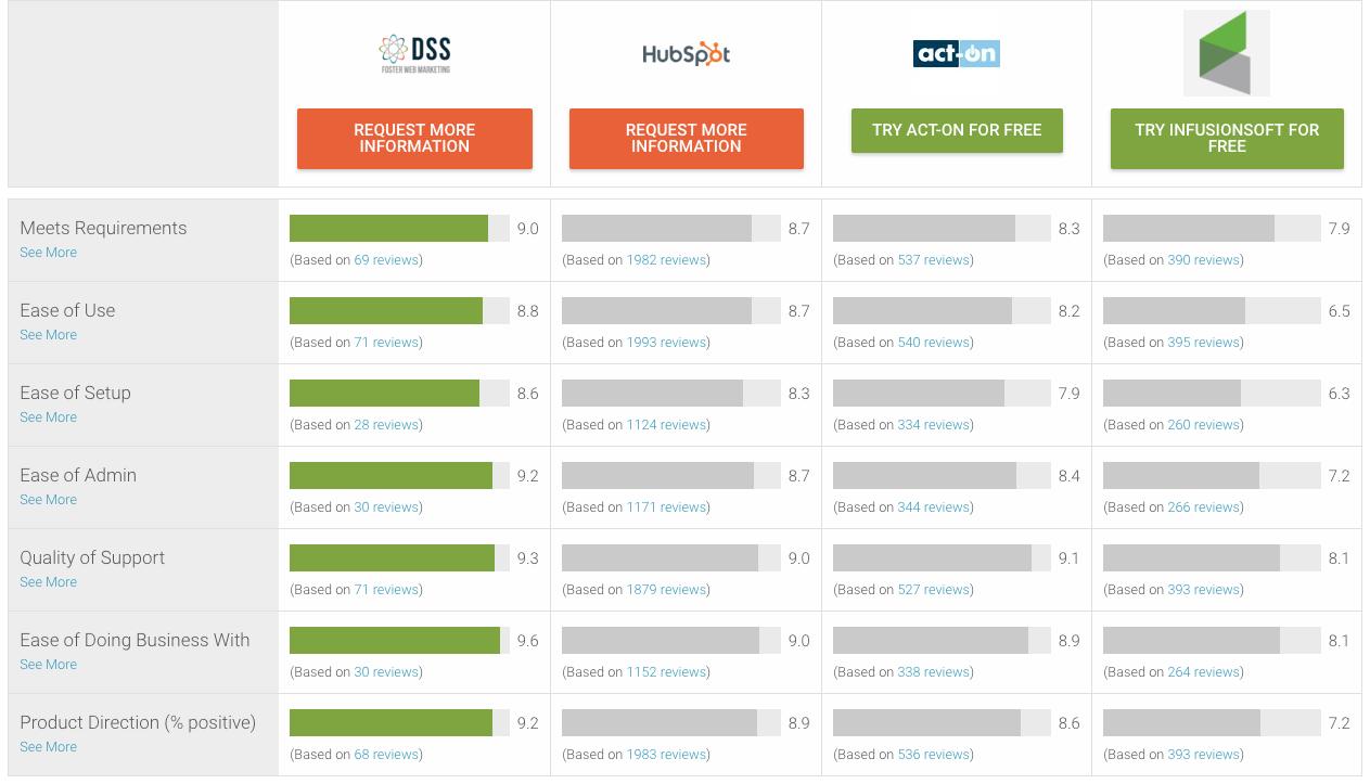 G2 Crowd Software Comparisons