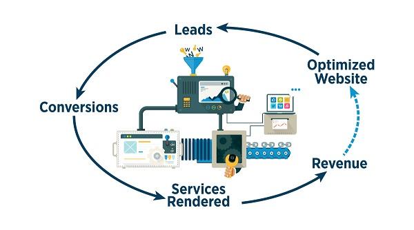 Digital Marketing Revenue Machine for lawyers, revenue, websites, conversions leads