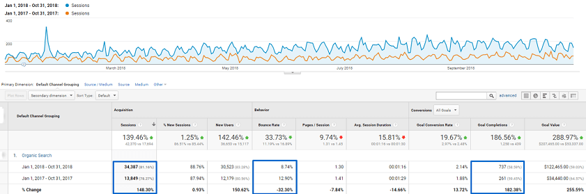 Attorney Web Marketing That Works - Increase in attorney website organic traffic