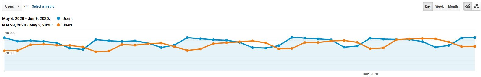 DSS User traffic trend pre- and post- May 2020 Google algorithm update.