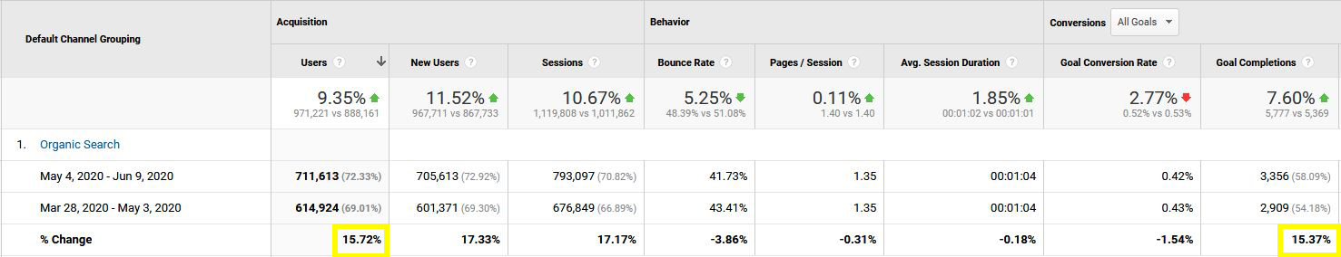 DSS User organic traffic an conversions pre- and post- May 2020 Google algorithm update.