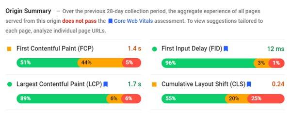 Core Web Vitals Results