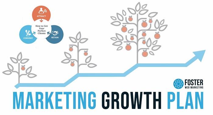 FWM Marketing Growth Plan for Attorneys and Podiatrists