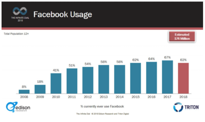 Facebook usage over time
