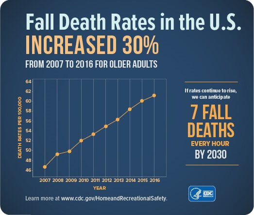 Graph of fall death rates for older adults in the U.S. from 2007 to 2016