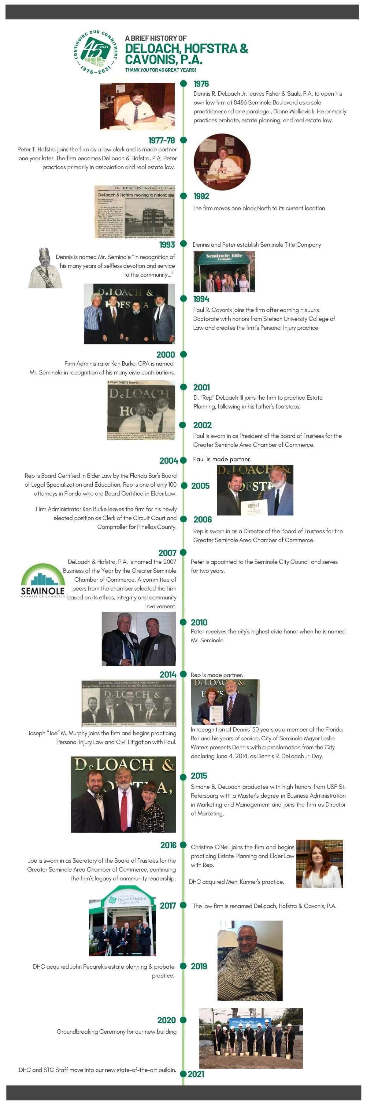 DHC firm history timeline from 1976 to 2021