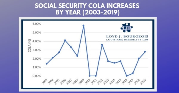Social Security COLA rates through the years Graph